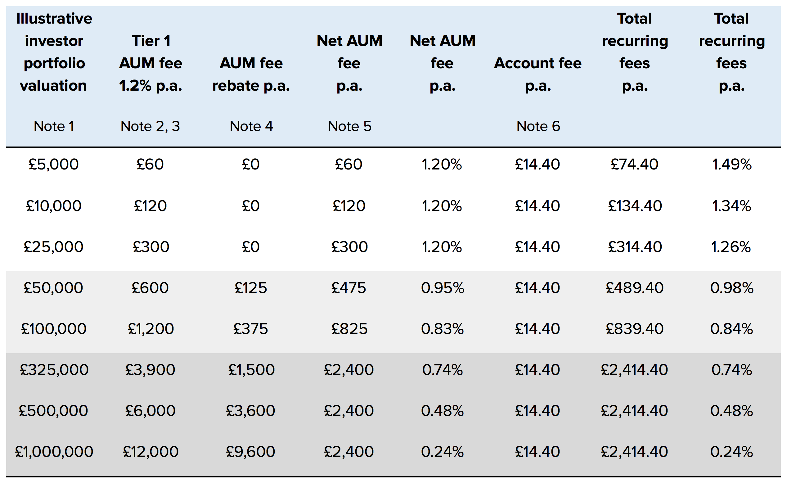 PropertyPartner_AUM-and-Account-Fee-table.png